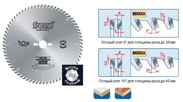 LU3D Твердосплавные пилы для распила панелей, облицованных с двух сторон