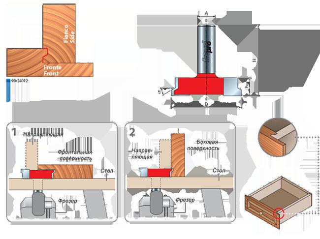 Фрезы для изготовления ящичных соединений, серия 99-24012